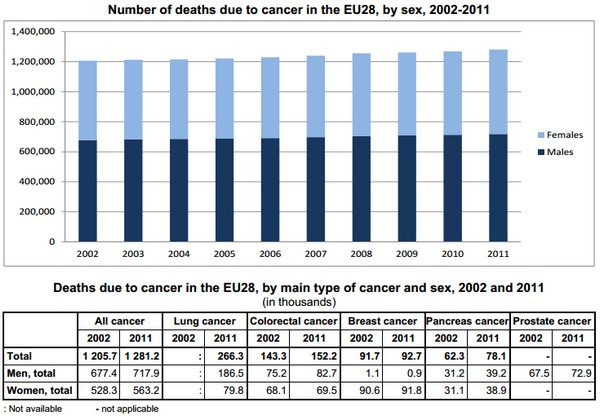 EU Cancer stats for 2011