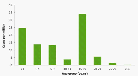 rubella infection by age