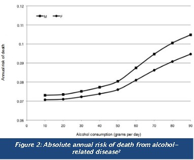 women and alcohol,  alcohol  dependence,  liver  cirrhosis