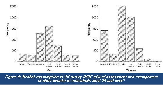 Alcohol consumption in UK survey