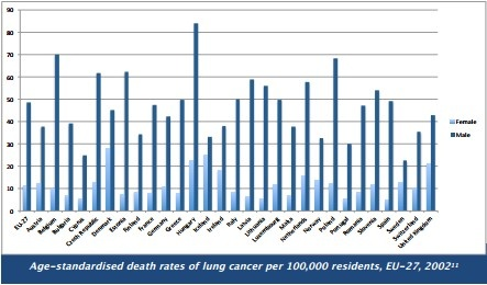 women and lung cancer policy brief 2